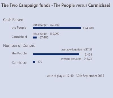 carmichael campaign stats
